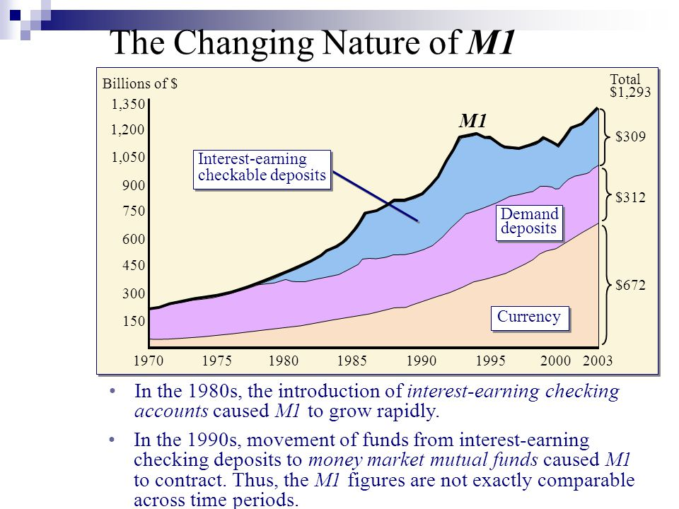 The Changing Nature of M1 In the 1980s, the introduction of interest-earning checking accounts caused M1 to grow rapidly. In the 1990s, movement of fu