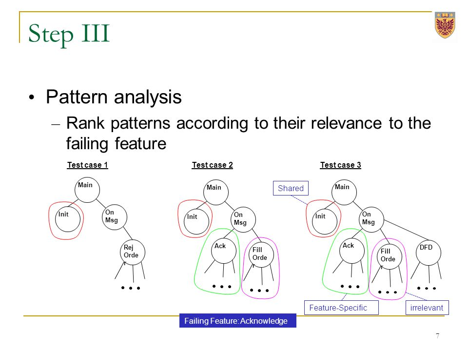 Step III Pattern analysis – Rank patterns according to their relevance to the failing feature 7 Failing Feature: Acknowledge Feature-Specific Shared O