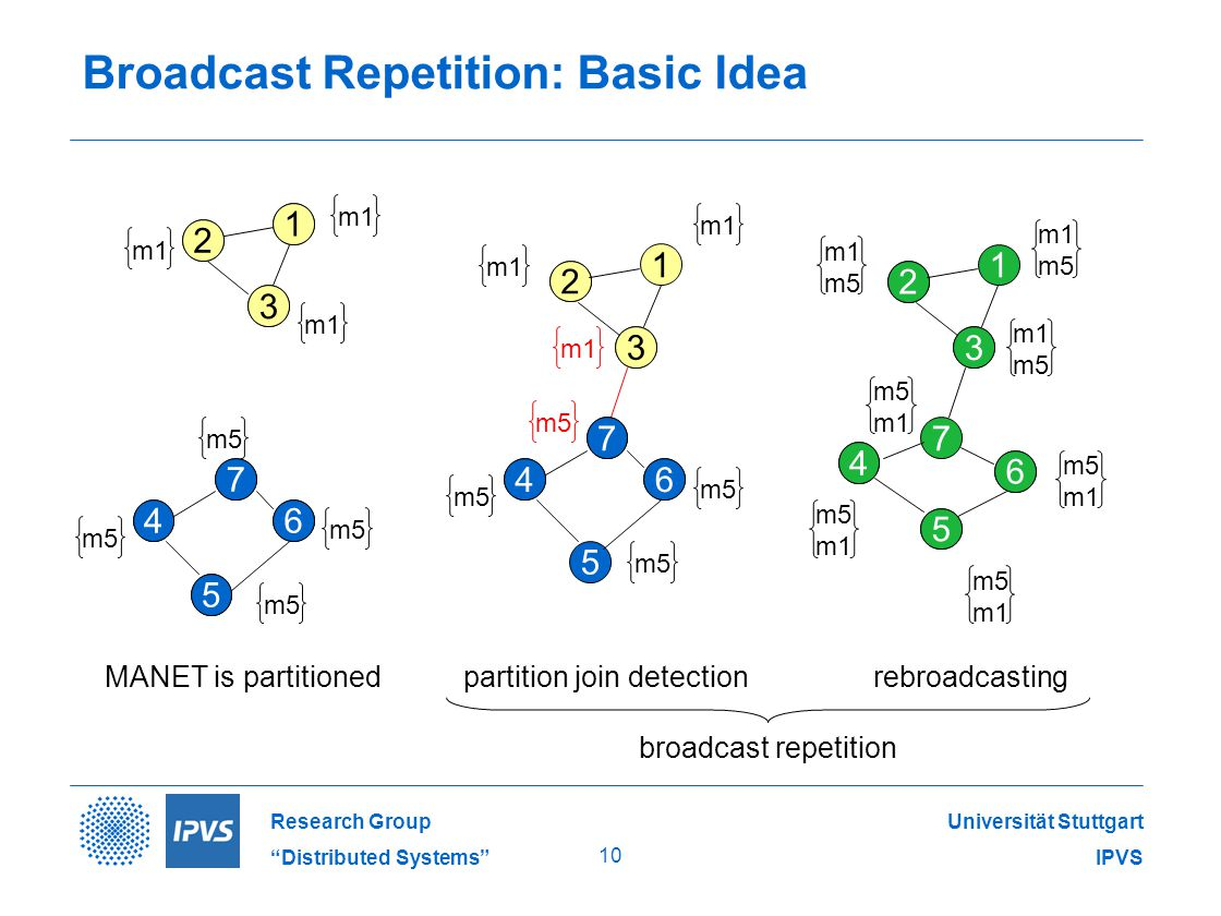 Universität Stuttgart IPVS Research Group Distributed Systems 10 5 Broadcast Repetition: Basic Idea 1 3 5 4 7 6 2 3 2 4 7 6 1 3 2 3 2 partition join detectionMANET is partitioned 1 3 7 4 7 6 2 3 2 4 5 6 rebroadcasting m1 m5 m1 5 4 7 64 7 6 m5 m1 m5 m1 m5 m1 m5 m1 m5 m1 m5 m1 m5 m1 1 broadcast repetition