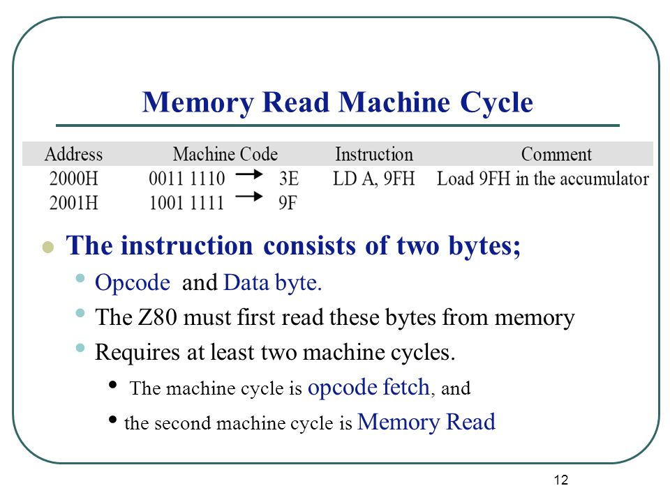 Memory Read Machine Cycle The instruction consists of two bytes; Opcode and Data byte.