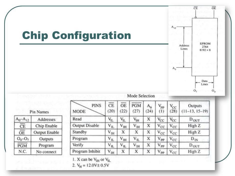 Chip Configuration 29