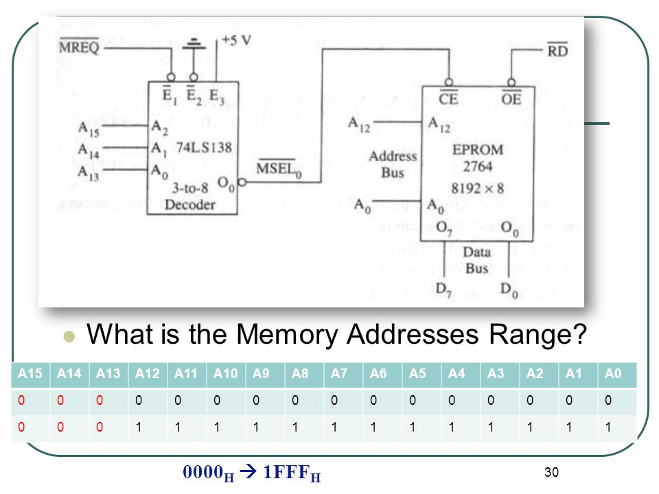 What is the Memory Addresses Range.
