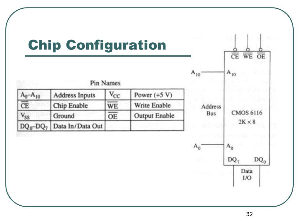 Chip Configuration 32