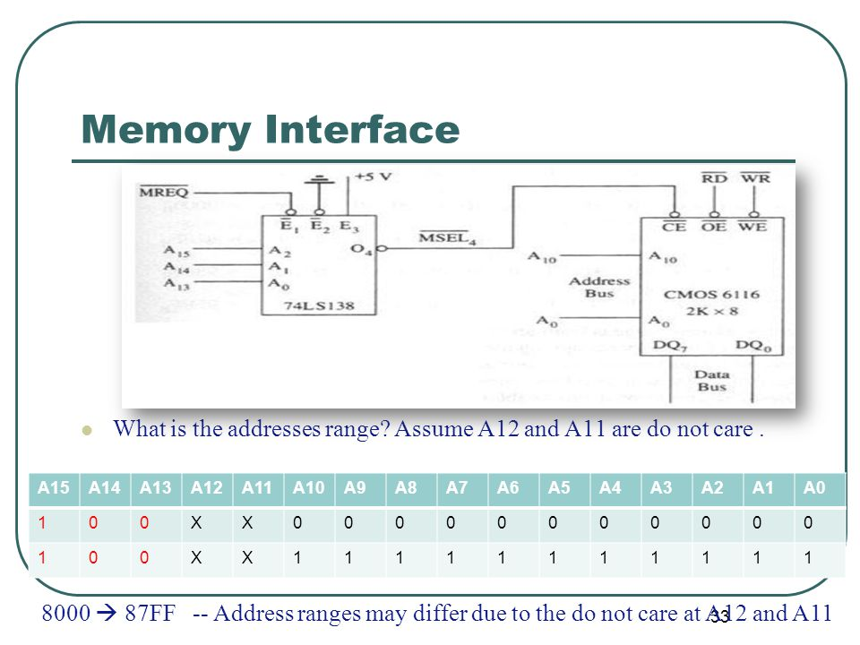 Memory Interface What is the addresses range. Assume A12 and A11 are do not care.