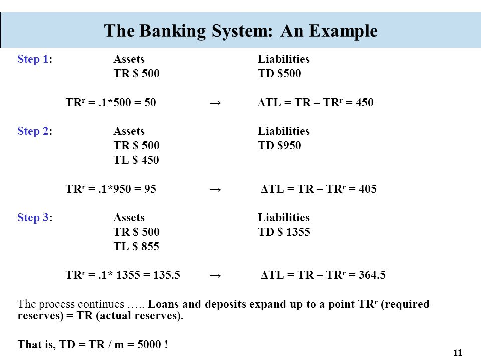 11 The Banking System: An Example Step 1:AssetsLiabilities TR $ 500TD $500 TR r =.1*500 = 50→ΔTL = TR – TR r = 450 Step 2:AssetsLiabilities TR $ 500TD $950 TL $ 450 TR r =.1*950 = 95→ ΔTL = TR – TR r = 405 Step 3:AssetsLiabilities TR $ 500TD $ 1355 TL $ 855 TR r =.1* 1355 = 135.5→ ΔTL = TR – TR r = 364.5 The process continues …..