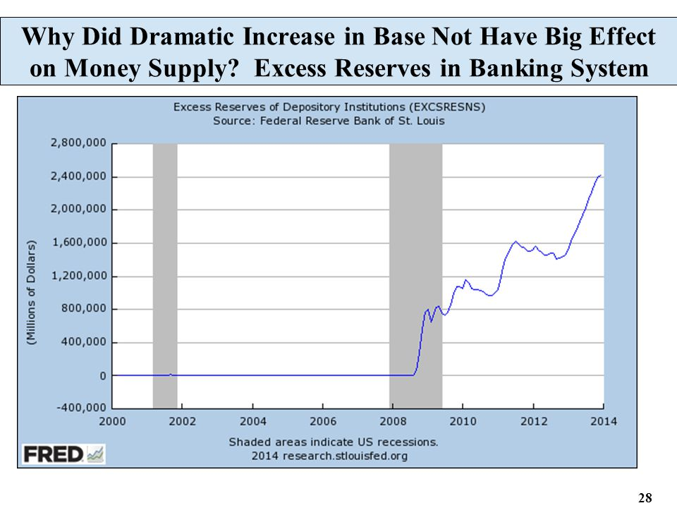 28 Why Did Dramatic Increase in Base Not Have Big Effect on Money Supply? Excess Reserves in Banking System