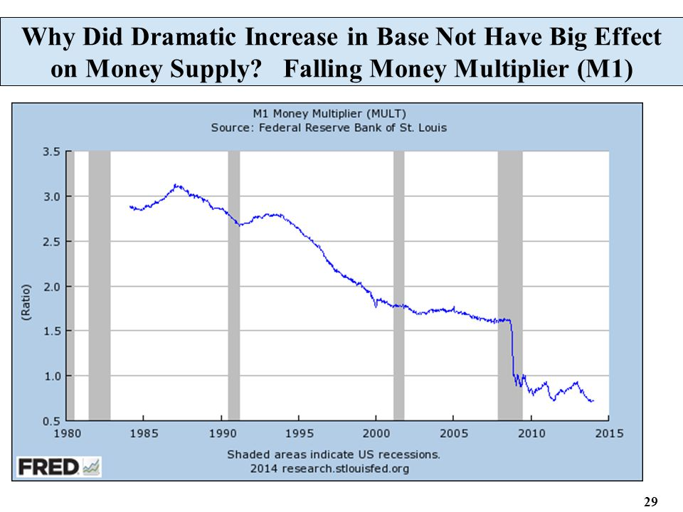 29 Why Did Dramatic Increase in Base Not Have Big Effect on Money Supply.