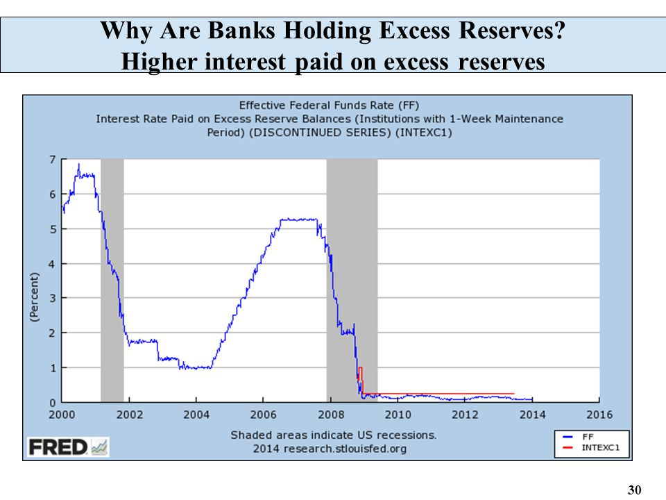 30 Why Are Banks Holding Excess Reserves? Higher interest paid on excess reserves