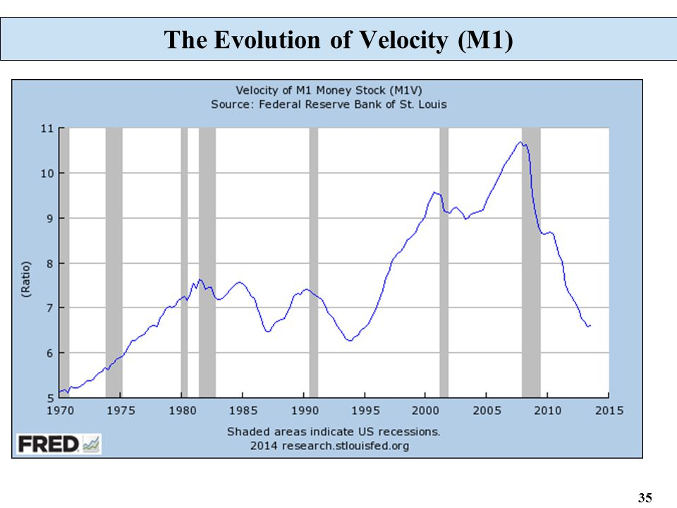 35 The Evolution of Velocity (M1)