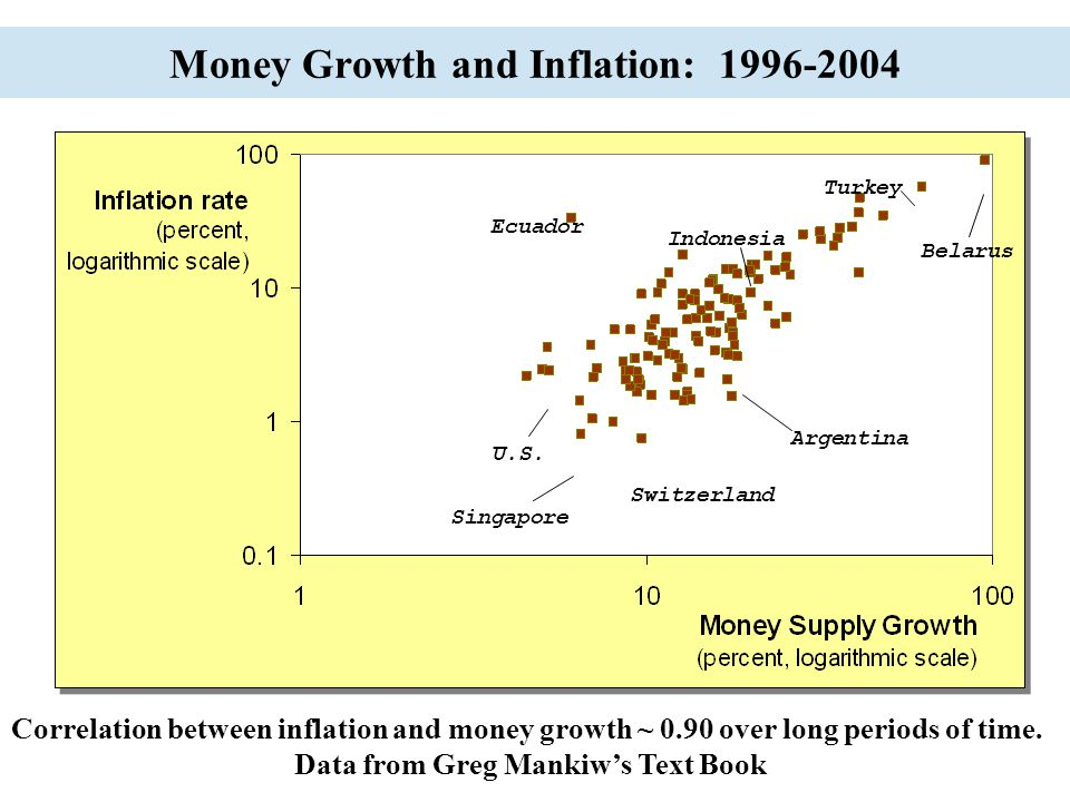 Money Growth and Inflation: 1996-2004 Singapore U.S. Switzerland Argentina Indonesia Turkey Belarus Ecuador Correlation between inflation and money gr