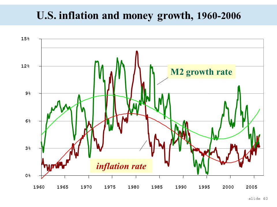 U.S. inflation and money growth, 1960-2006 slide 40 0% 3% 6% 9% 12% 15% 1960196519701975198019851990199520002005 M2 growth rate inflation rate