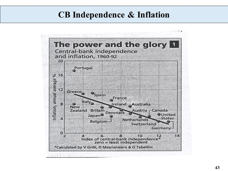43 CB Independence & Inflation