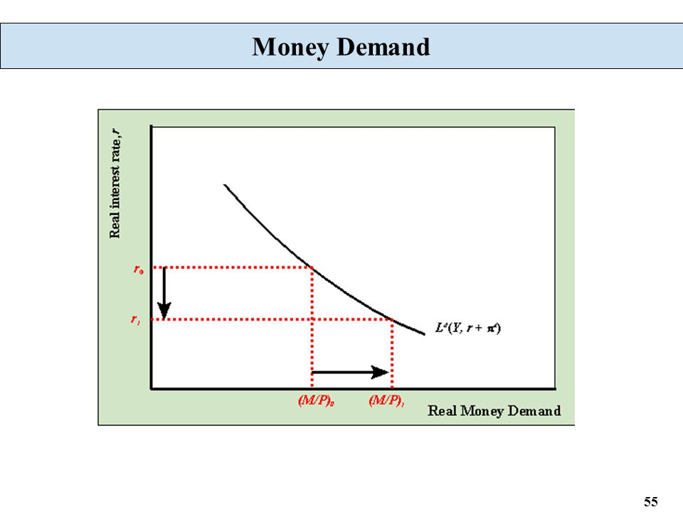 55 Money Demand