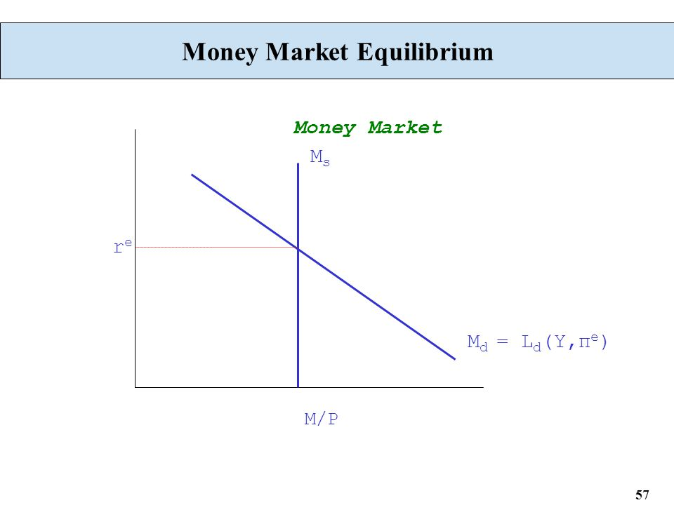 57 Money Market Equilibrium M d = L d (Y,π e ) MsMs M/P Money Market rere