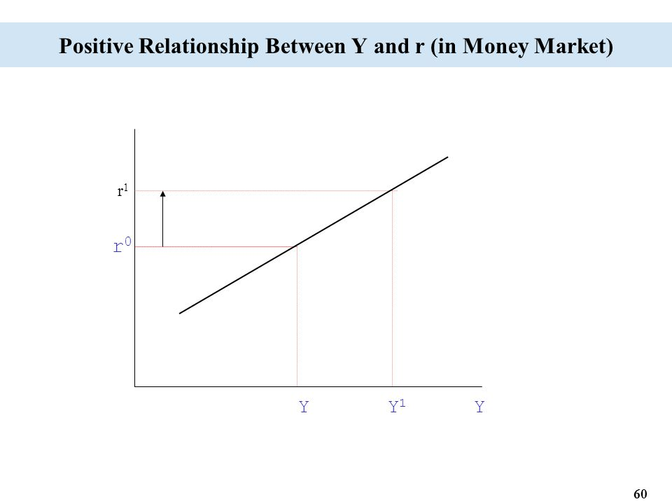 60 Positive Relationship Between Y and r (in Money Market) Y Y 1 Y r0r0 r1r1