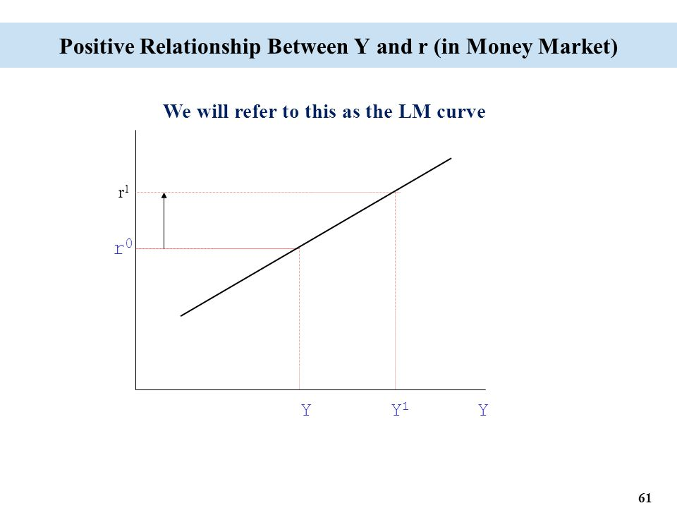 61 Positive Relationship Between Y and r (in Money Market) Y Y 1 Y We will refer to this as the LM curve r0r0 r1r1