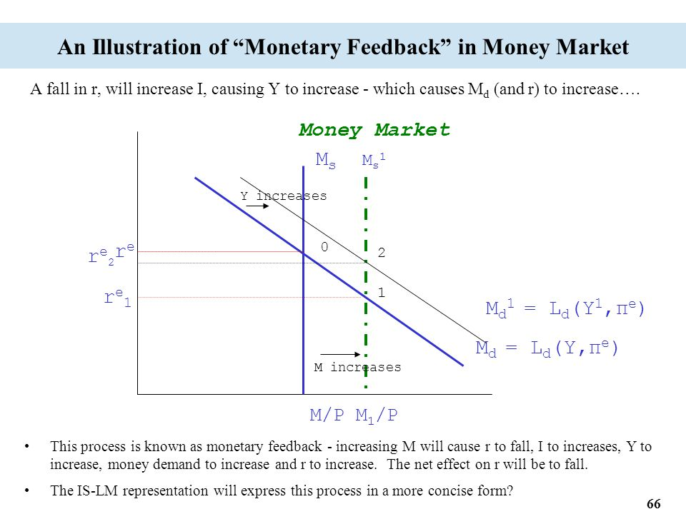 66 An Illustration of Monetary Feedback in Money Market A fall in r, will increase I, causing Y to increase - which causes M d (and r) to increase….