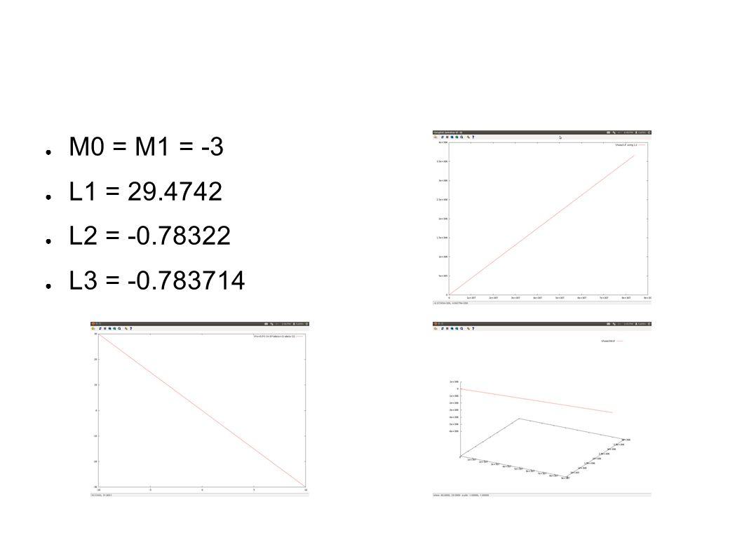 ● M0 = M1 = -3 ● L1 = 29.4742 ● L2 = -0.78322 ● L3 = -0.783714