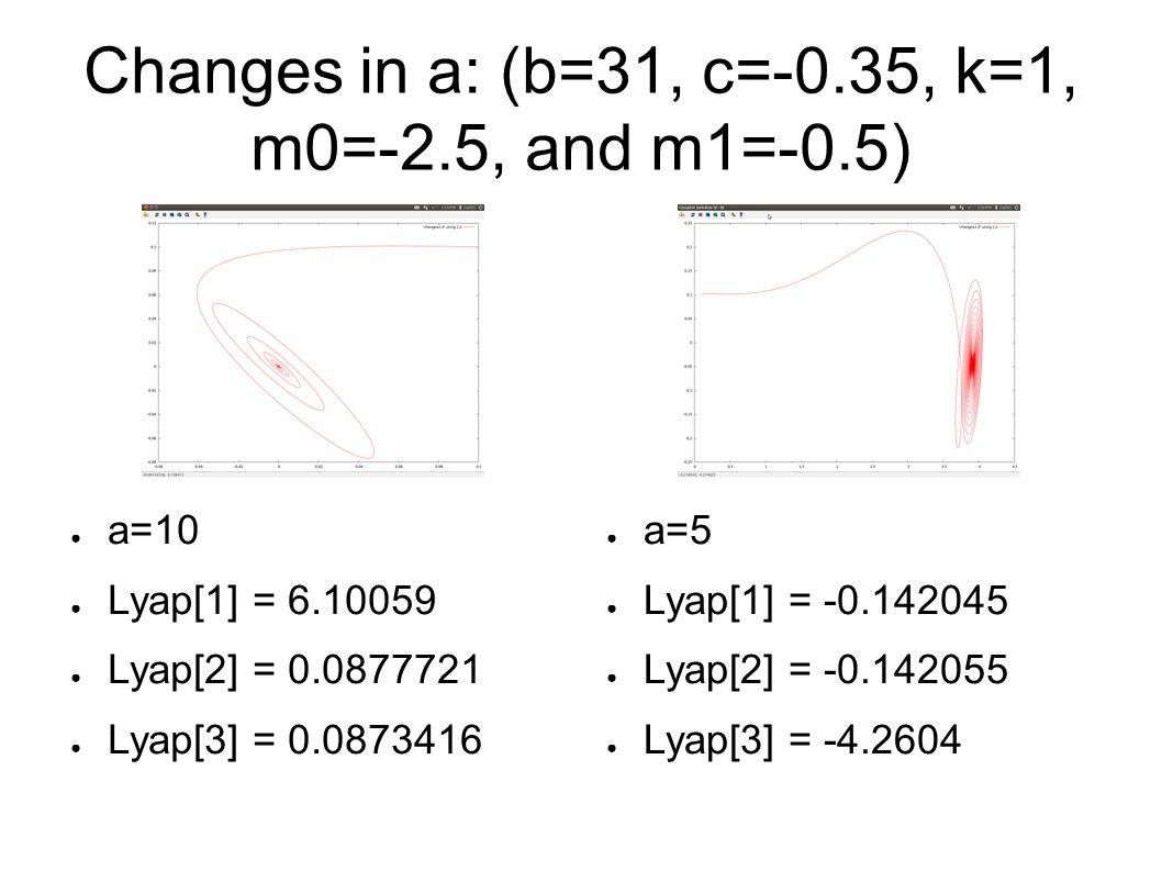 Changes in a: (b=31, c=-0.35, k=1, m0=-2.5, and m1=-0.5) ● a=5 ● Lyap[1] = -0.142045 ● Lyap[2] = -0.142055 ● Lyap[3] = -4.2604 ● a=10 ● Lyap[1] = 6.10059 ● Lyap[2] = 0.0877721 ● Lyap[3] = 0.0873416