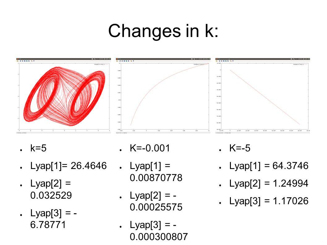 Changes in k: ● K=-5 ● Lyap[1] = 64.3746 ● Lyap[2] = 1.24994 ● Lyap[3] = 1.17026 ● K=-0.001 ● Lyap[1] = 0.00870778 ● Lyap[2] = - 0.00025575 ● Lyap[3] = - 0.000300807 ● k=5 ● Lyap[1]= 26.4646 ● Lyap[2] = 0.032529 ● Lyap[3] = - 6.78771