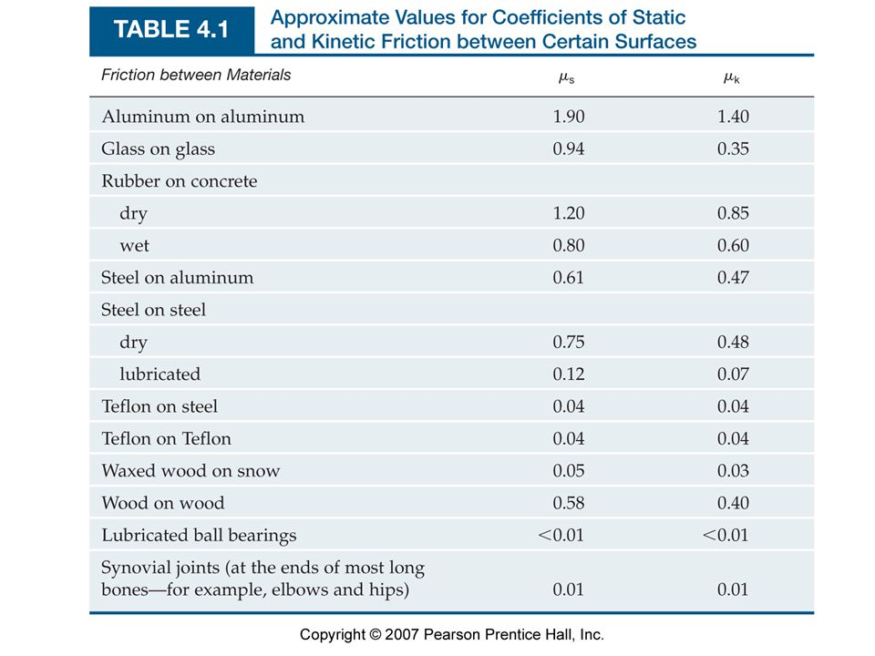Table 4.1 Approximate Values for Coefficients of Static and Kinetic Friction between Certain Surfaces