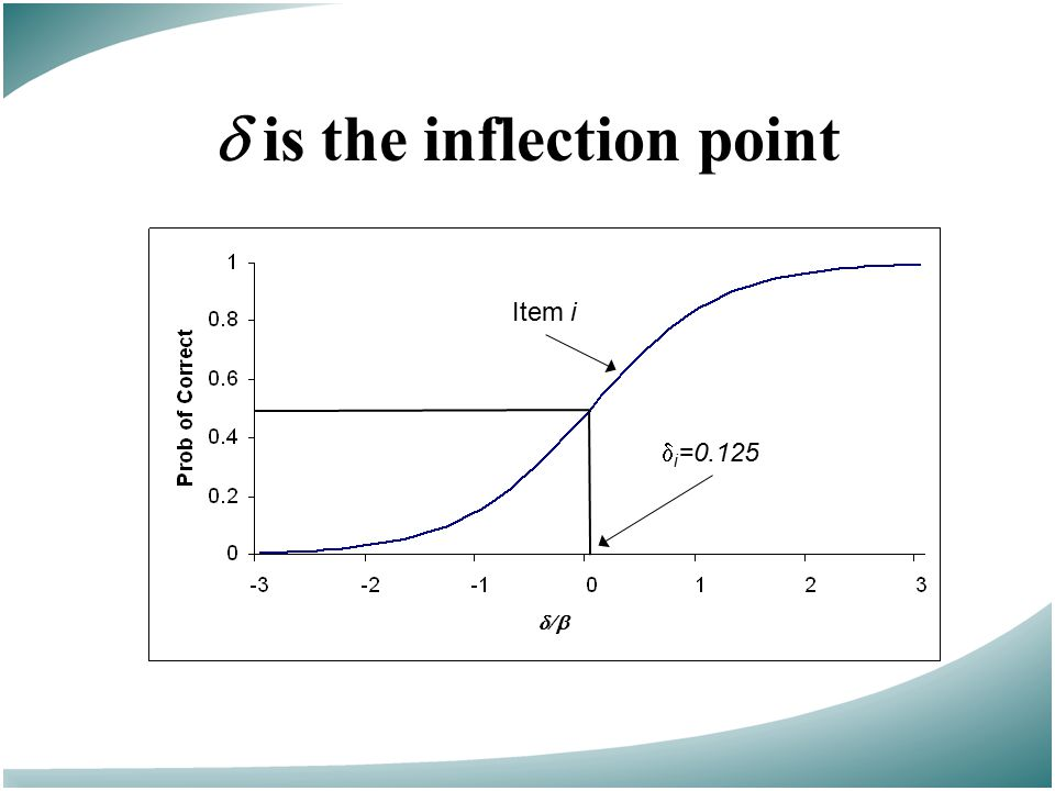  is the inflection point Item i  i =0.125