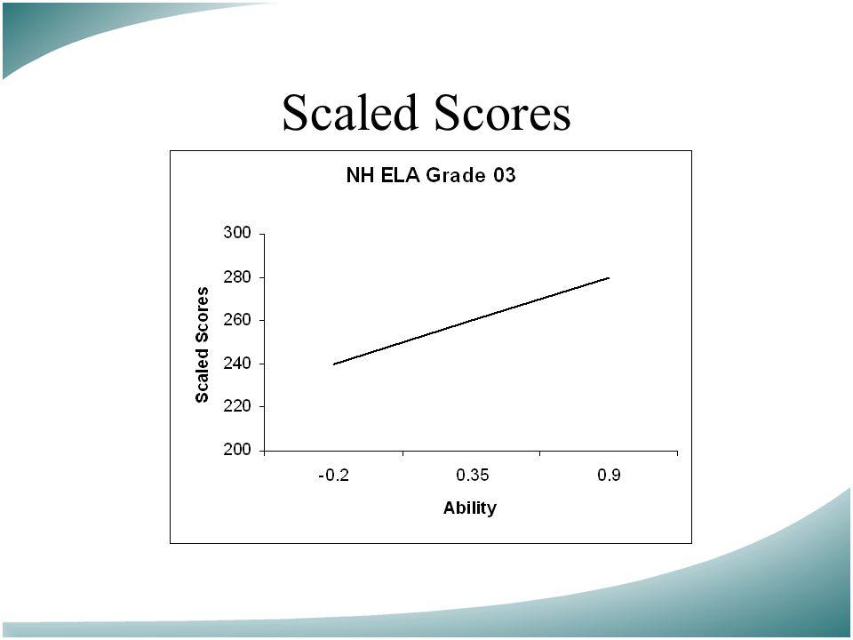 Scaled Scores