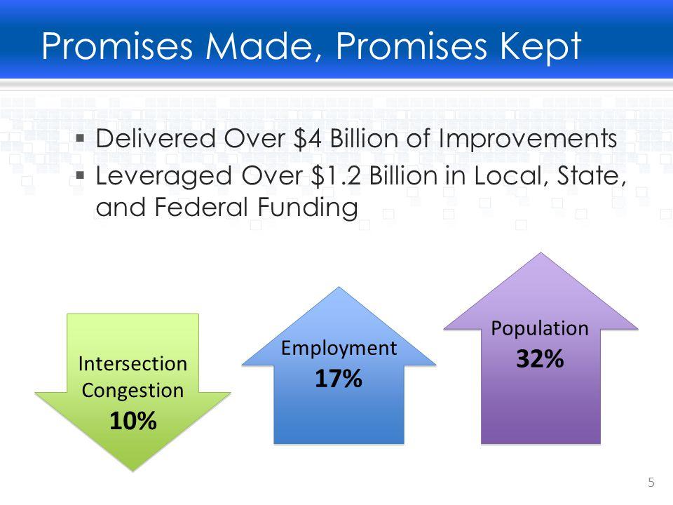 M1 Revenues  Freeways$1.75 Billion  Streets and Roads $1.30 Billion o Regional Projects$448 million o Local Projects $856 million  Transit $1.02 Billion Total$4.07 Billion 6