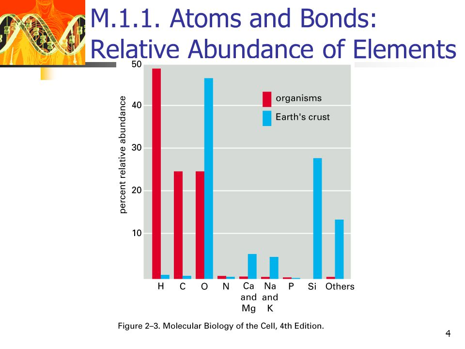 CS 6463: (M) Chemical Components of a Cell5 M.1.1. Atoms and Bonds: Electronic Shell valency stable