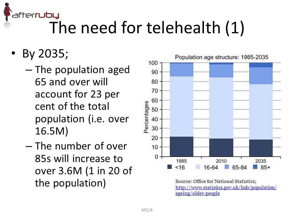 The need for telehealth (1) By 2035; – The population aged 65 and over will account for 23 per cent of the total population (i.e. over 16.5M) – The nu