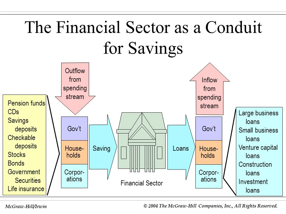 Financial Sector Loans Saving Gov't House- holds Corpor- ations Pension funds CDs Savings deposits Checkable deposits Stocks Bonds Government Securities Life insurance Outflow from spending stream The Financial Sector as a Conduit for Savings Large business loans Small business loans Venture capital loans Construction loans Investment loans Gov't House- holds Corpor- ations Inflow from spending stream McGraw-Hill/Irwin © 2004 The McGraw-Hill Companies, Inc., All Rights Reserved.