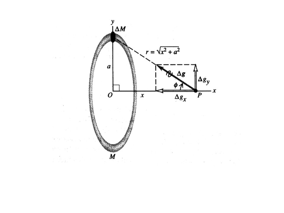 Example A ring-shaped body with radius a has total mass M.