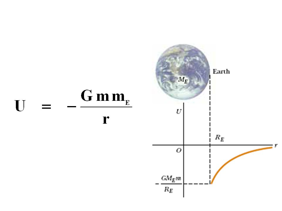 W grav = U 1 - U 2 where U 1 and U 2 are the potential energies of positions 1 and 2.
