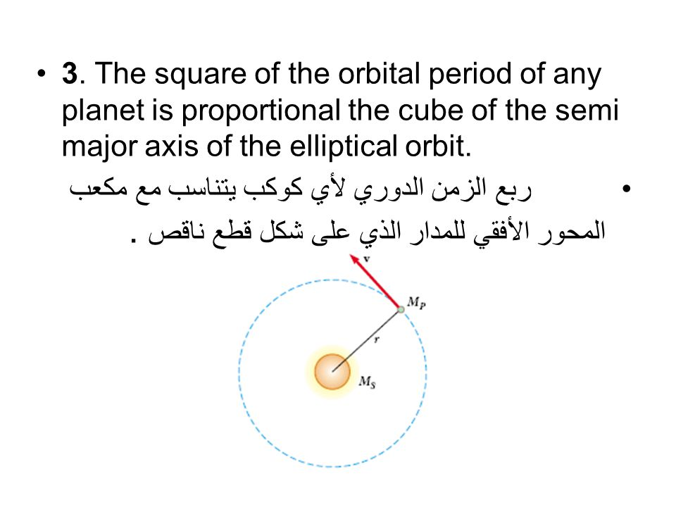 2.The radius vector drawn from the Sun to a planet sweeps out equal areas in equal time intervals.