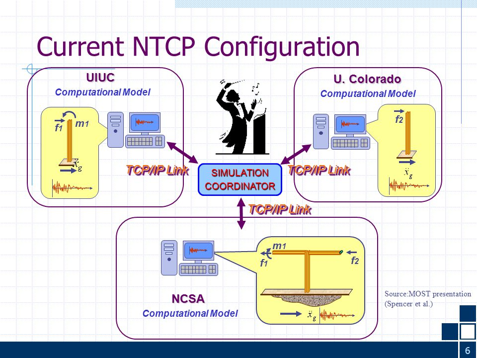 6 Current NTCP Configuration Source:MOST presentation (Spencer et al.) m1m1 f1f1 f2f2 NCSA Computational Model SIMULATIONCOORDINATOR UIUC f1f1 m1m1 f2