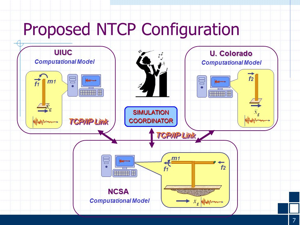 8 Comparison of NTCP Configuration  Existing Protocol: 1.