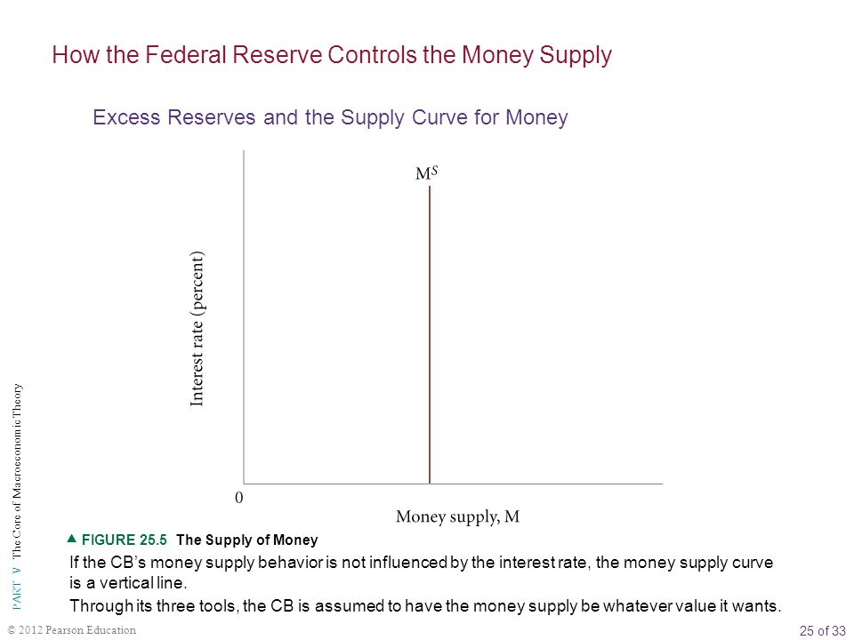 25 of 33 PART V The Core of Macroeconomic Theory © 2012 Pearson Education If the CB's money supply behavior is not influenced by the interest rate, the money supply curve is a vertical line.