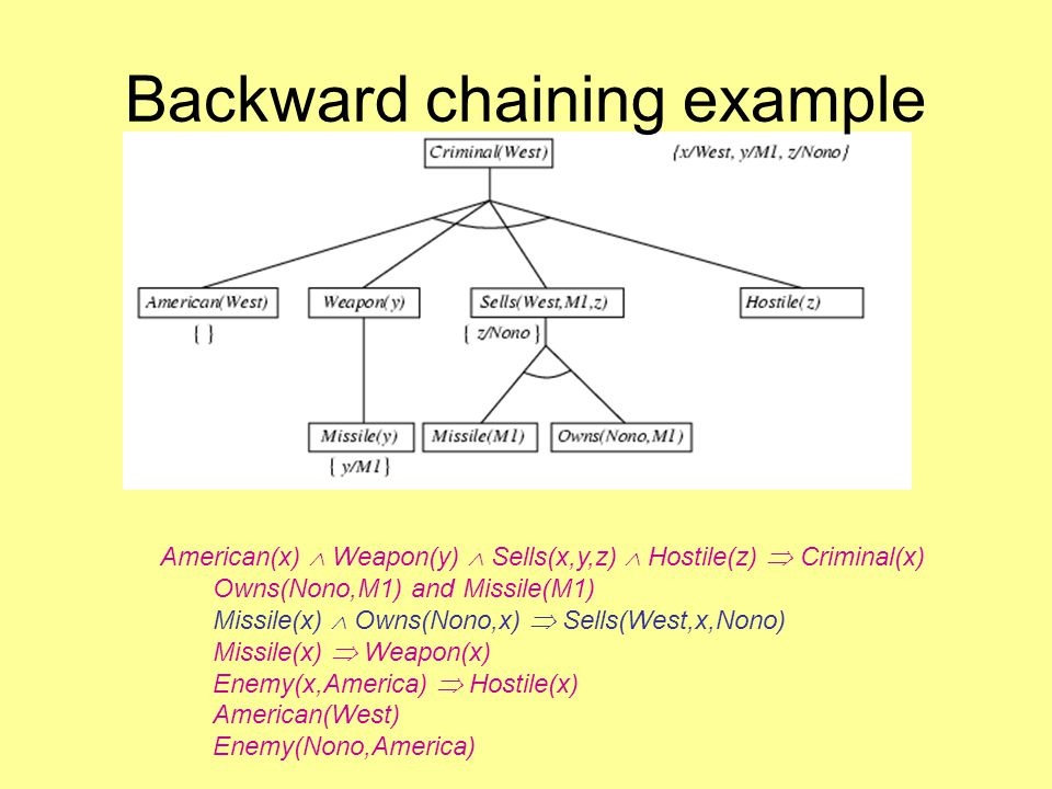 Backward chaining example American(x)  Weapon(y)  Sells(x,y,z)  Hostile(z)  Criminal(x) Owns(Nono,M1) and Missile(M1) Missile(x)  Owns(Nono,x)  Sells(West,x,Nono) Missile(x)  Weapon(x) Enemy(x,America)  Hostile(x) American(West) Enemy(Nono,America)