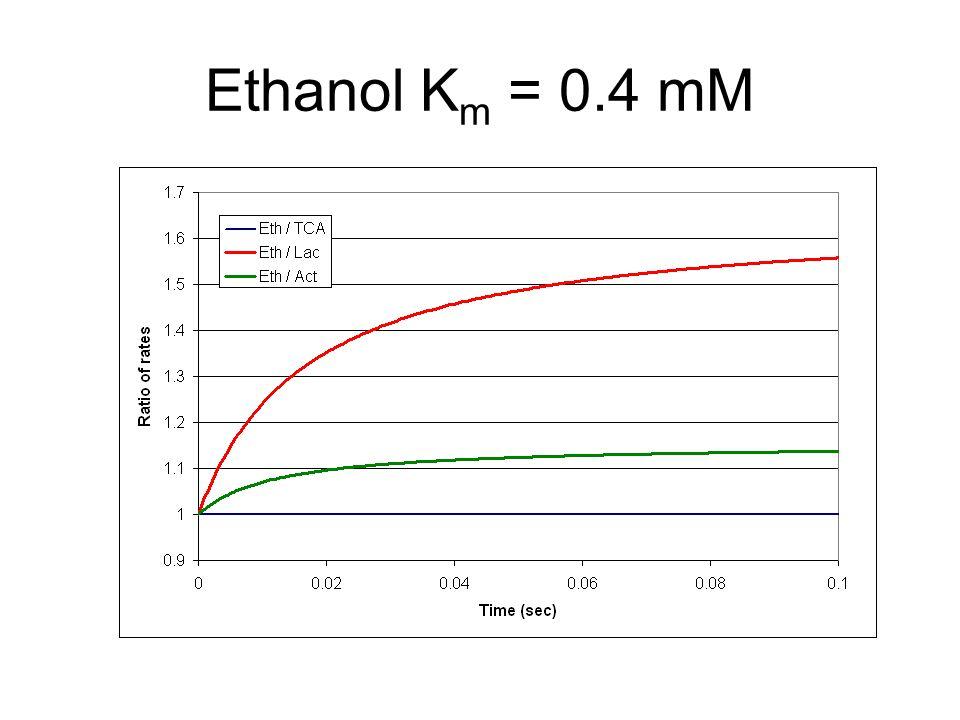 Ethanol K m = 0.4 mM