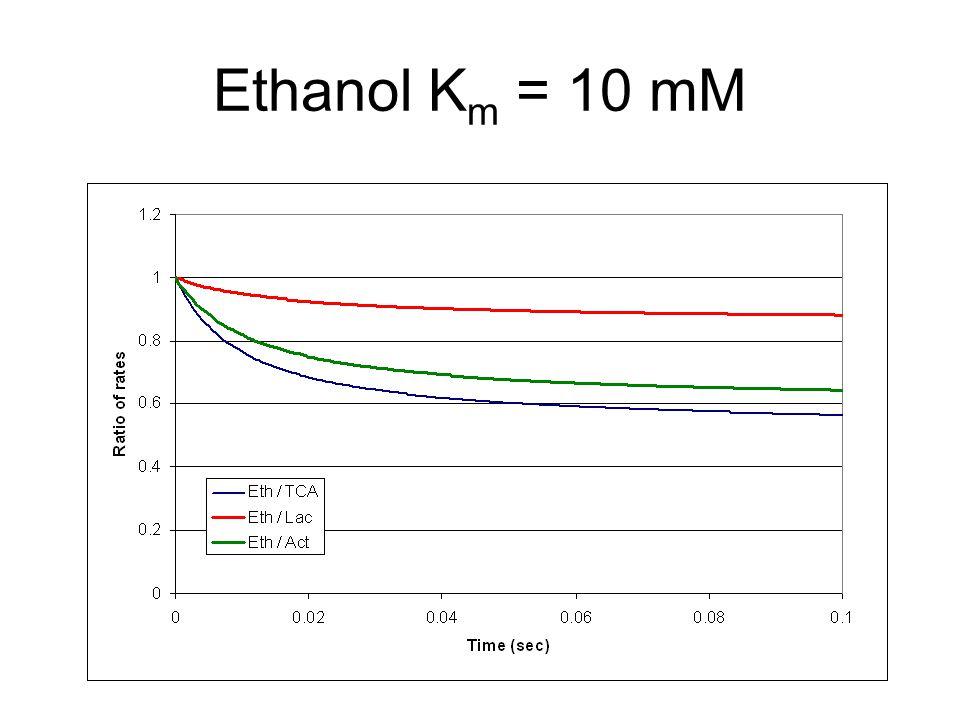Ethanol K m = 10 mM