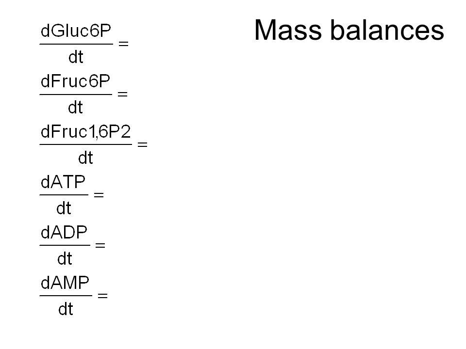 Mass balances