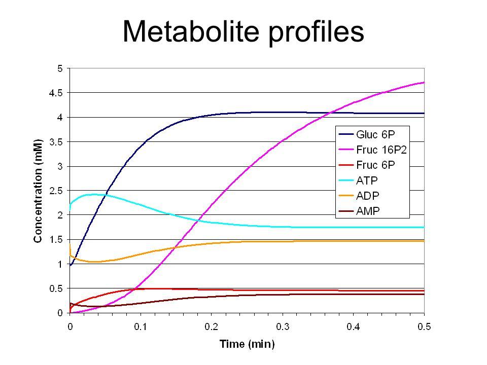 Metabolite profiles