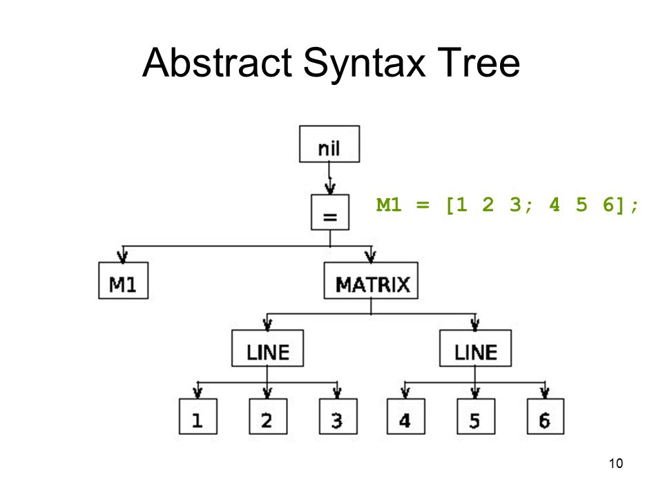10 Abstract Syntax Tree M1 = [1 2 3; 4 5 6];