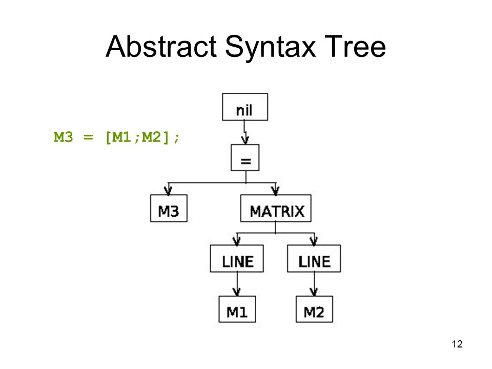 12 Abstract Syntax Tree M3 = [M1;M2];