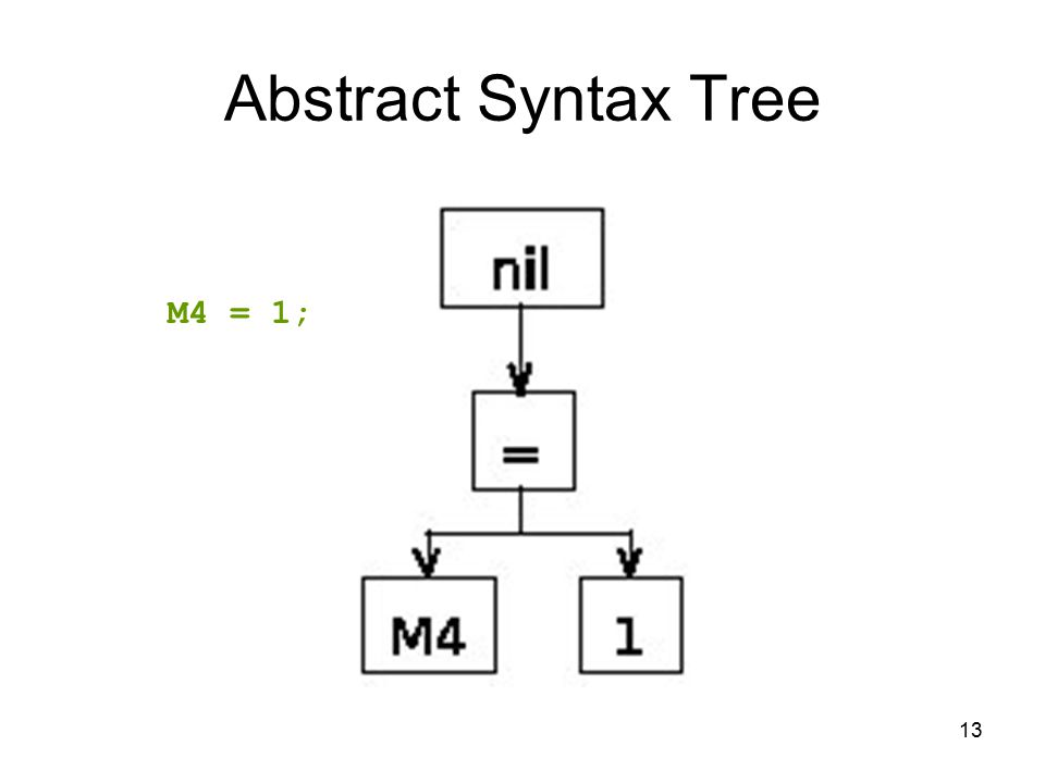 13 Abstract Syntax Tree M4 = 1;