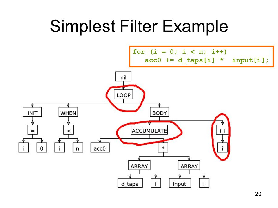 20 Simplest Filter Example for (i = 0; i < n; i++) acc0 += d_taps[i] * input[i];
