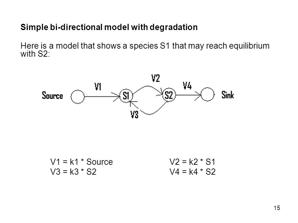 15 Simple bi-directional model with degradation Here is a model that shows a species S1 that may reach equilibrium with S2: V1 = k1 * SourceV2 = k2 * S1 V3 = k3 * S2V4 = k4 * S2