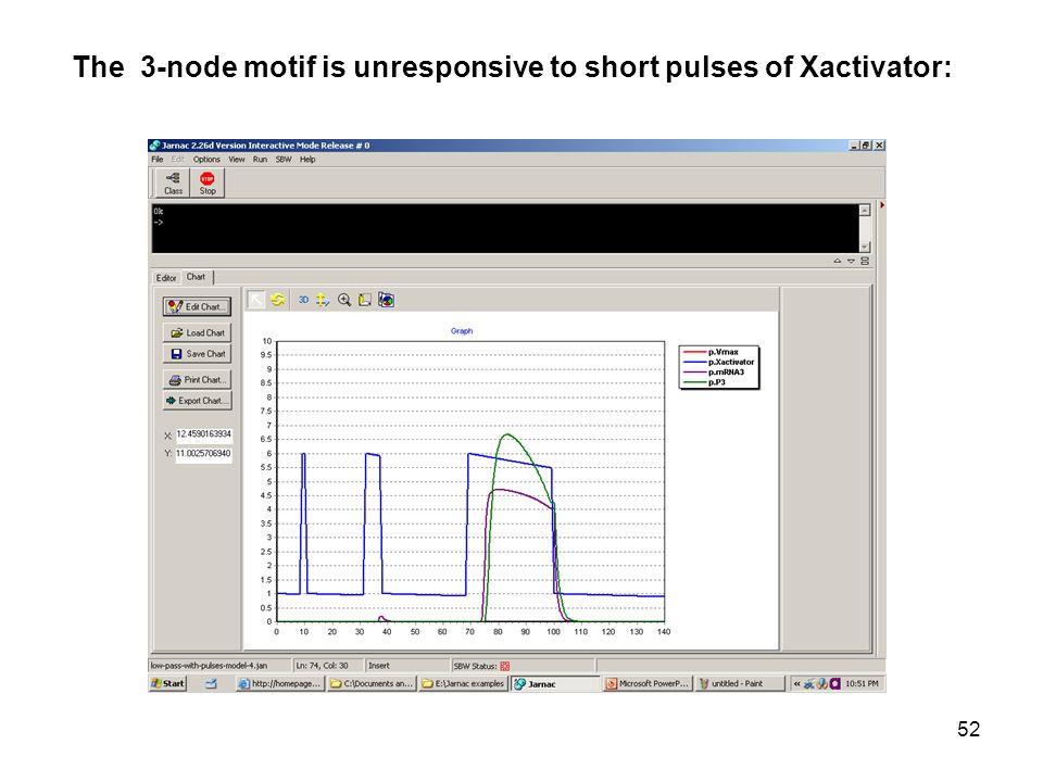 52 The 3-node motif is unresponsive to short pulses of Xactivator: