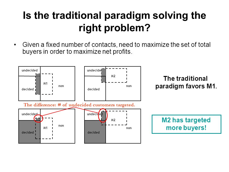 Is the traditional paradigm solving the right problem.
