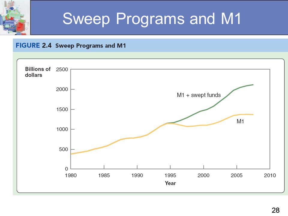 28 Sweep Programs and M1